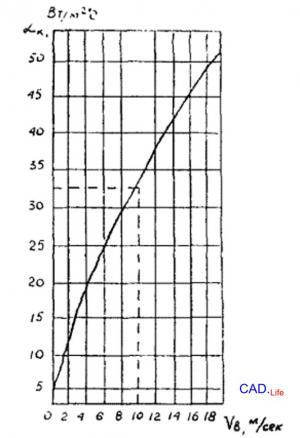 Рис.1. Зависимость коэффициента передачи тепла конвекцией α от скорости ветра