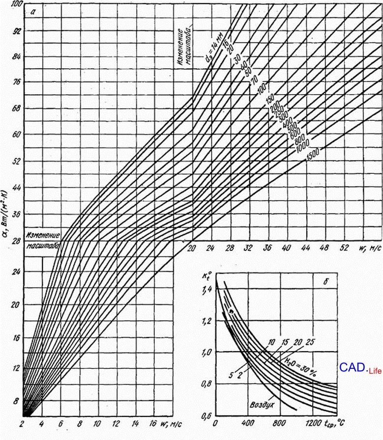 САПР|Важные параметры некоторых материалов, используемые при тепловых расчетах