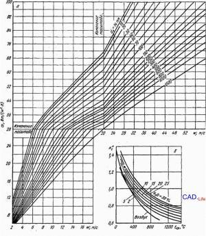 Рис.1. Коэффициент конвективной теплопередачи α при принудительном движении воздуха и продуктов сгорания в турбулентном режиме