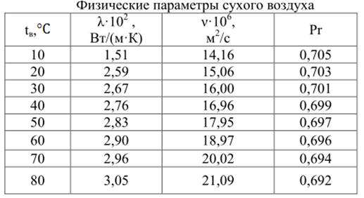 САПР|Формулы расчета радиатора охлаждения