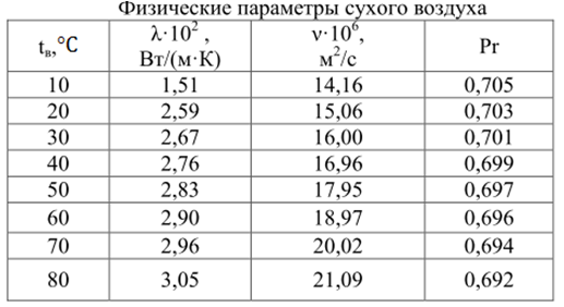 Рис.1. Определение параметров воздуха
