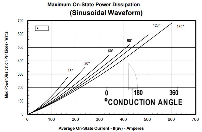 Рис.1. Характеристика тепловыделения диодной сборки в зависимости от тока