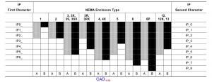 Рис.1. Таблица соответствия стандартов NEMA и степеней защиты IP