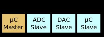 Рис.2. Архитектура шины I2C