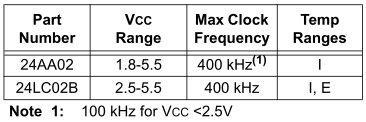 Рис.7. Скорости шины I2C