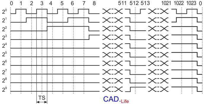 Рис.2. Абсолютный энкодер с параллельным интерфейсом