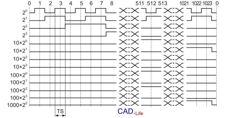 Рис.3. Абсолютный энкодер с двоично-десятичным интерфейсом BCD